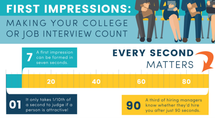 First Impressions: Making Your College Or Job Interview Count